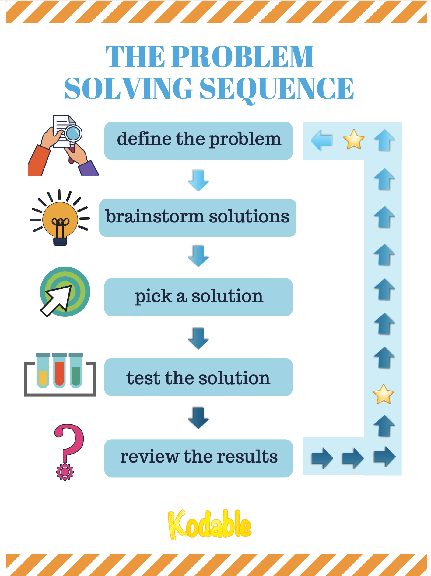 Problem-solving skills for kids made easy using the problem solving sequence.